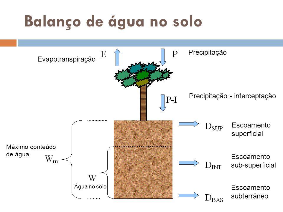 Balanço de água no solo Precipitação Evapotranspiração Precipitação - interceptação Escoamento superficial Escoamento sub-superficial Escoamento subte