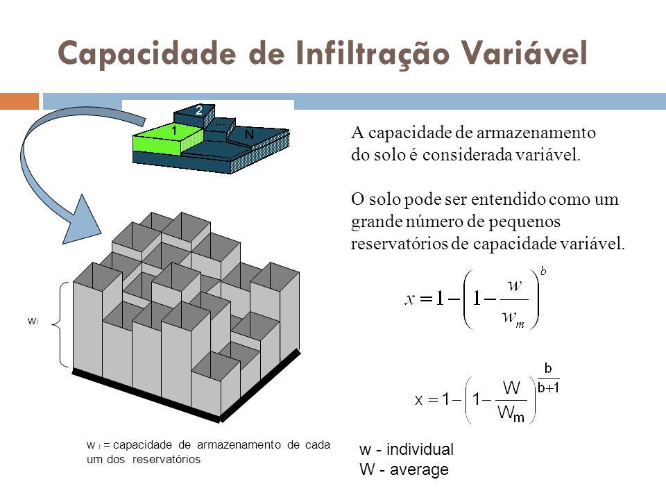 Capacidade de Infiltração Variável w i w i =capacidade dearmazenamento decada um dosreservatórios w - individual W - average A capacidade de armazenam