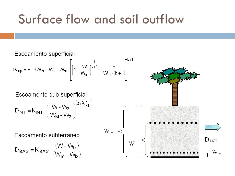 Surface flow and soil outflow Escoamento superficial Escoamento sub-superficial Escoamento subterrâneo