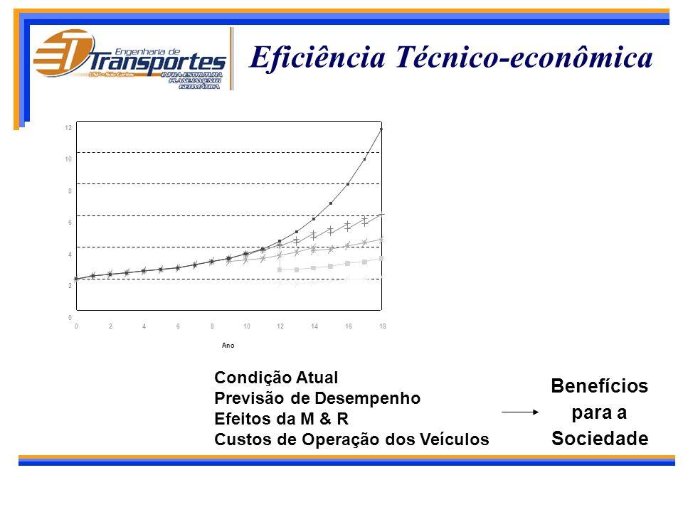 Benefícios dos Transportes Redução dos custos de operação dos veículos Economia de tempo dos passageiros e cargas Redução de acidentes Estímulo ao des
