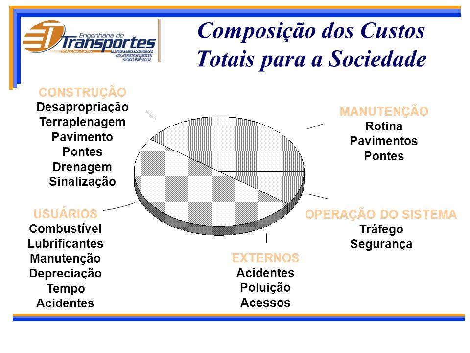 Custos Totais para a Sociedade Custos para os Organismos Rodoviários Construção Manutenção (Corretiva ou Preventiva) Reabilitação (Reforço ou Reconstr