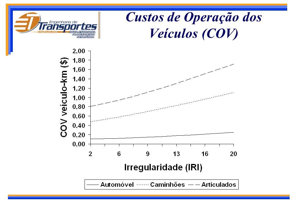 Composição dos Custos Totais para a Sociedade CONSTRUÇÃO Desapropriação Terraplenagem Pavimento Pontes Drenagem Sinalização MANUTENÇÃO Rotina Paviment
