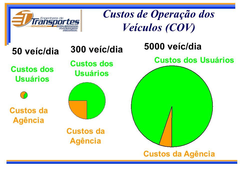Custos de Operação dos Veículos (COV)
