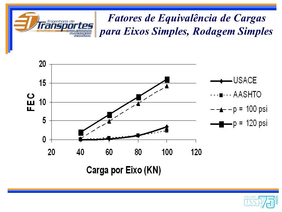 Pesquisas Realizadas sobre os Efeitos das Solicitações do Tráfego no Desempenho de Pavimentos Carga por Eixo Sobrecarga Tipo de Rodagem e Pressão de E
