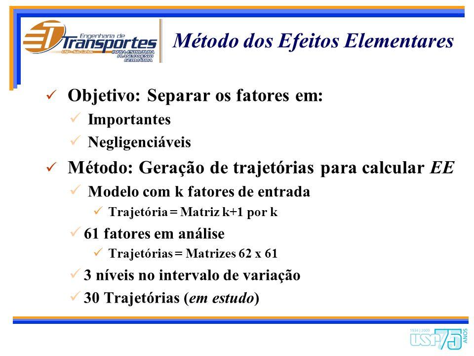 Método dos Efeitos Elementares w Vantagens Simples aplicação Baixo custo computacional Fácil interpretação dos resultados Identifica possíveis interaç