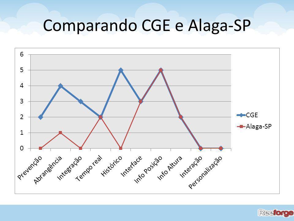 Comparando CGE e Alaga-SP