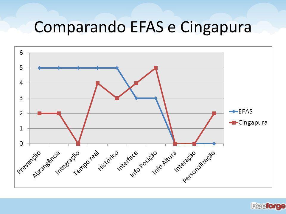Comparando EFAS e Cingapura