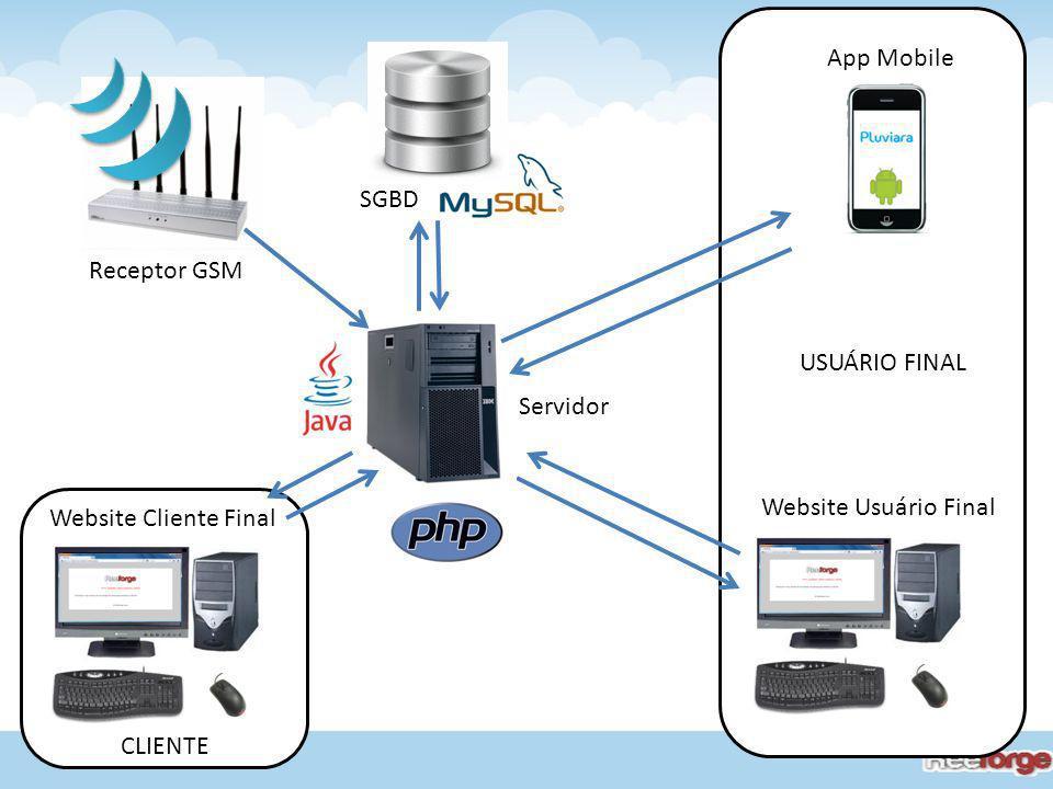 Receptor GSM Servidor Website Usuário Final Website Cliente Final SGBD CLIENTE USUÁRIO FINAL App Mobile