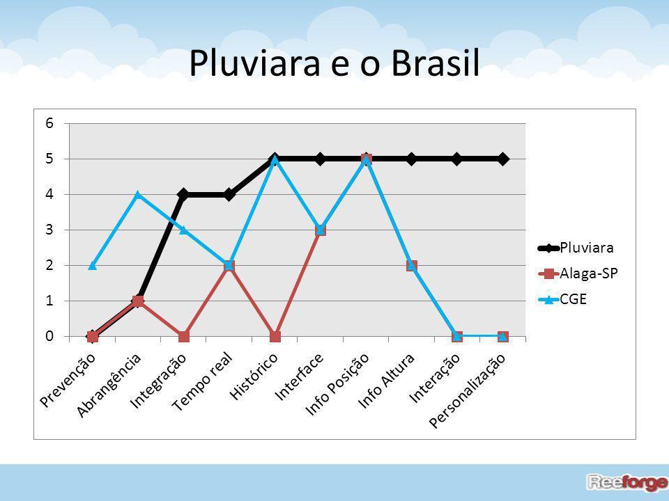 Pluviara e o Brasil