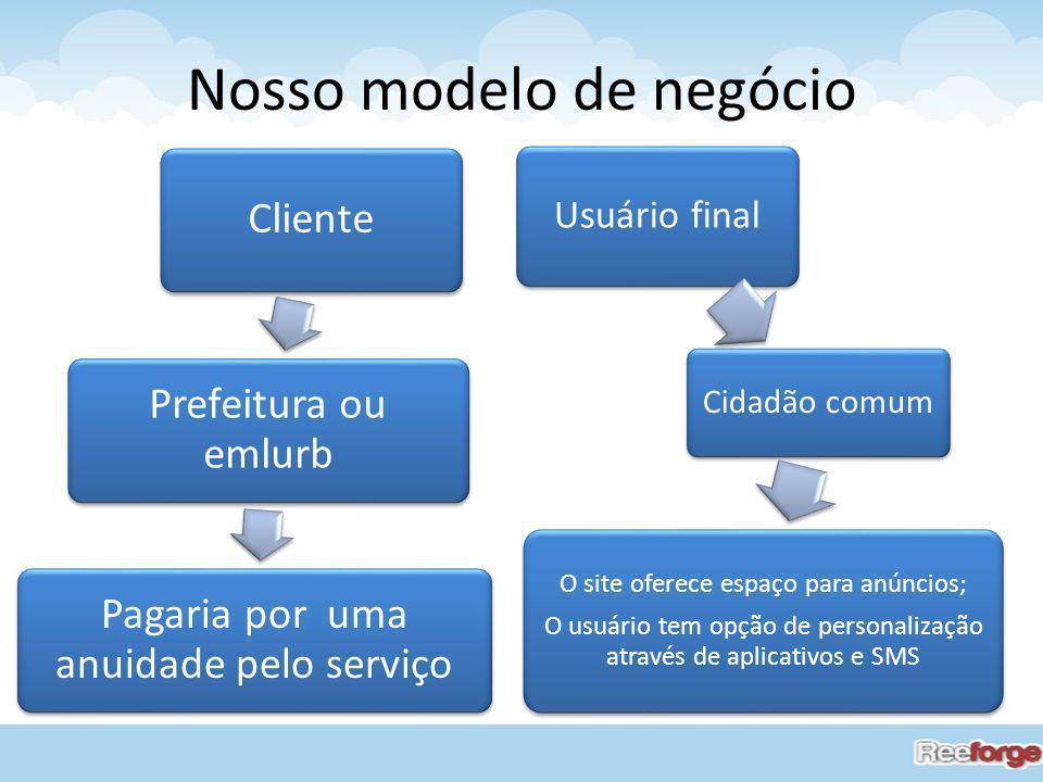 Nosso modelo de negócio Cliente Prefeitura ou emlurb Pagaria por uma anuidade pelo serviço Usuário final Cidadão comum O site oferece espaço para anún