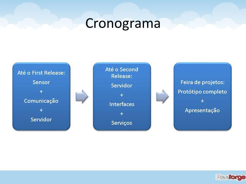 Cronograma Até o First Release: Sensor + Comunicação + Servidor Até o Second Release: Servidor + Interfaces + Serviços Feira de projetos: Protótipo co