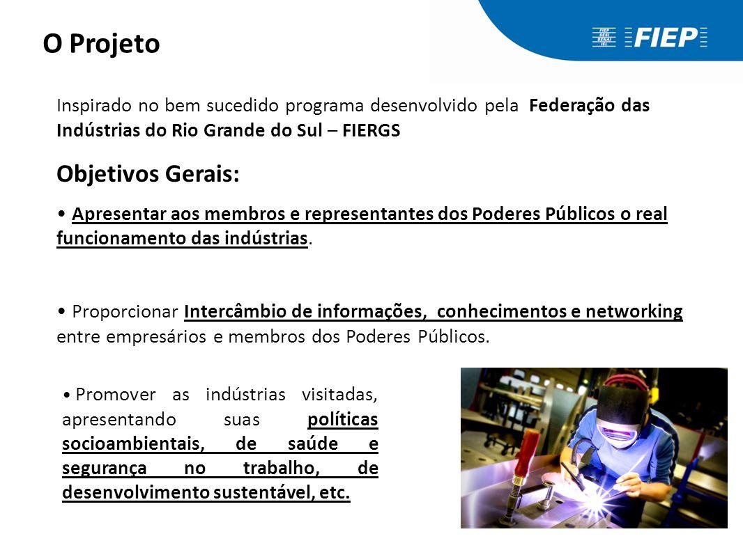 Inspirado no bem sucedido programa desenvolvido pela Federação das Indústrias do Rio Grande do Sul – FIERGS Objetivos Gerais: Apresentar aos membros e