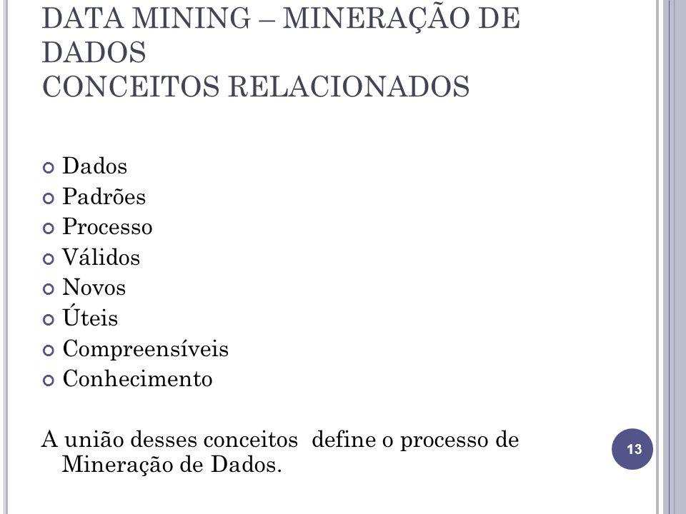 DATA MINING – MINERAÇÃO DE DADOS CONCEITOS RELACIONADOS Dados Padrões Processo Válidos Novos Úteis Compreensíveis Conhecimento A união desses conceitos define o processo de Mineração de Dados.