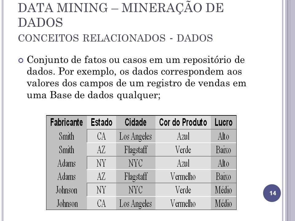 DATA MINING – MINERAÇÃO DE DADOS CONCEITOS RELACIONADOS - DADOS Conjunto de fatos ou casos em um repositório de dados.