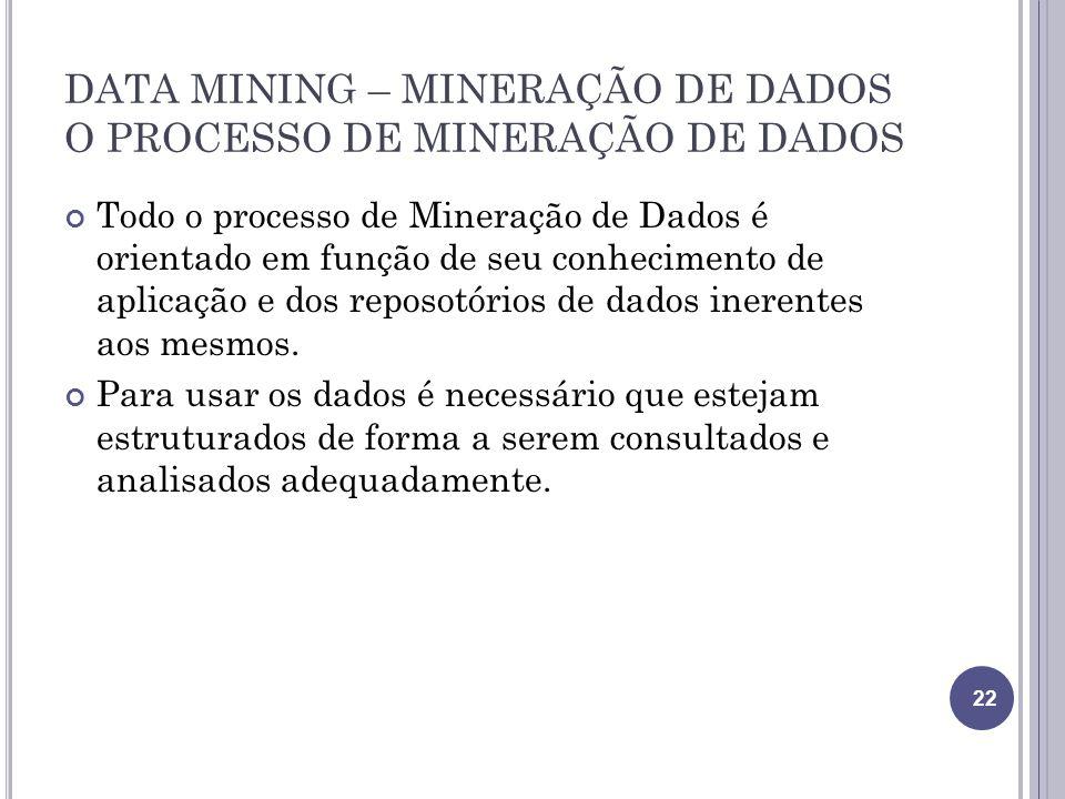 DATA MINING – MINERAÇÃO DE DADOS O PROCESSO DE MINERAÇÃO DE DADOS Todo o processo de Mineração de Dados é orientado em função de seu conhecimento de aplicação e dos reposotórios de dados inerentes aos mesmos.