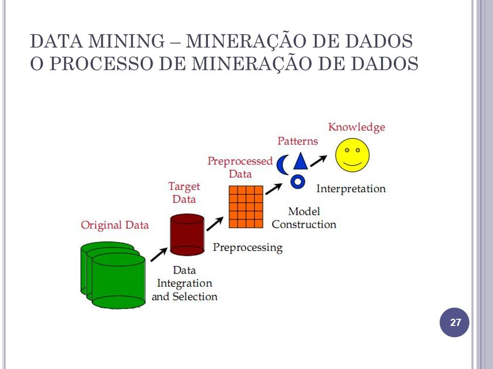 DATA MINING – MINERAÇÃO DE DADOS O PROCESSO DE MINERAÇÃO DE DADOS 27