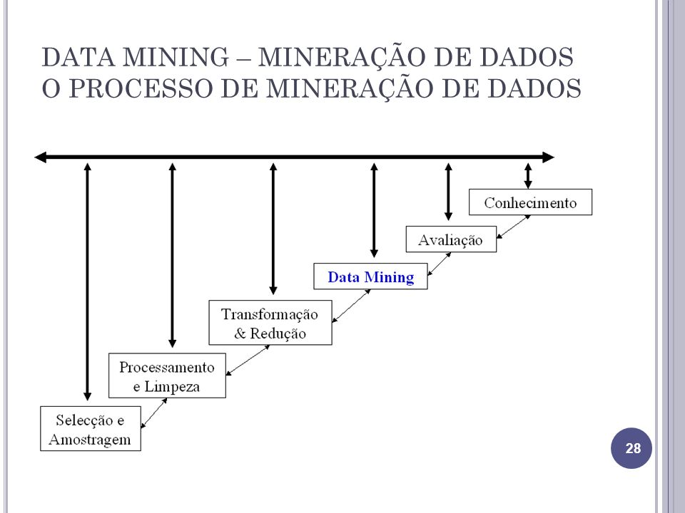 DATA MINING – MINERAÇÃO DE DADOS O PROCESSO DE MINERAÇÃO DE DADOS 28