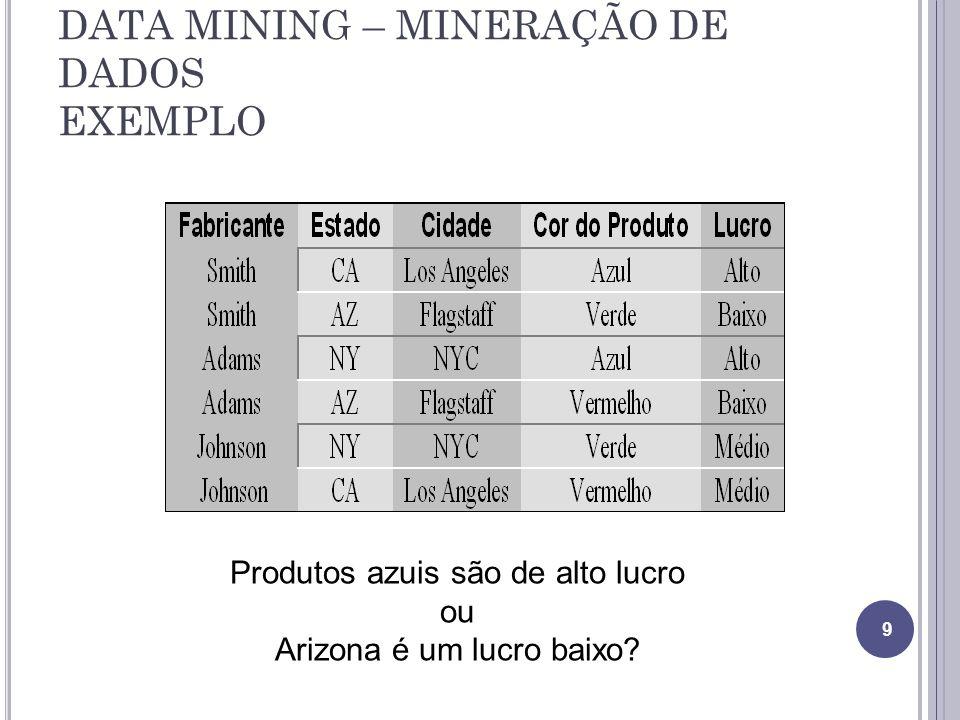 DATA MINING – MINERAÇÃO DE DADOS EXEMPLO 9 Produtos azuis são de alto lucro ou Arizona é um lucro baixo?