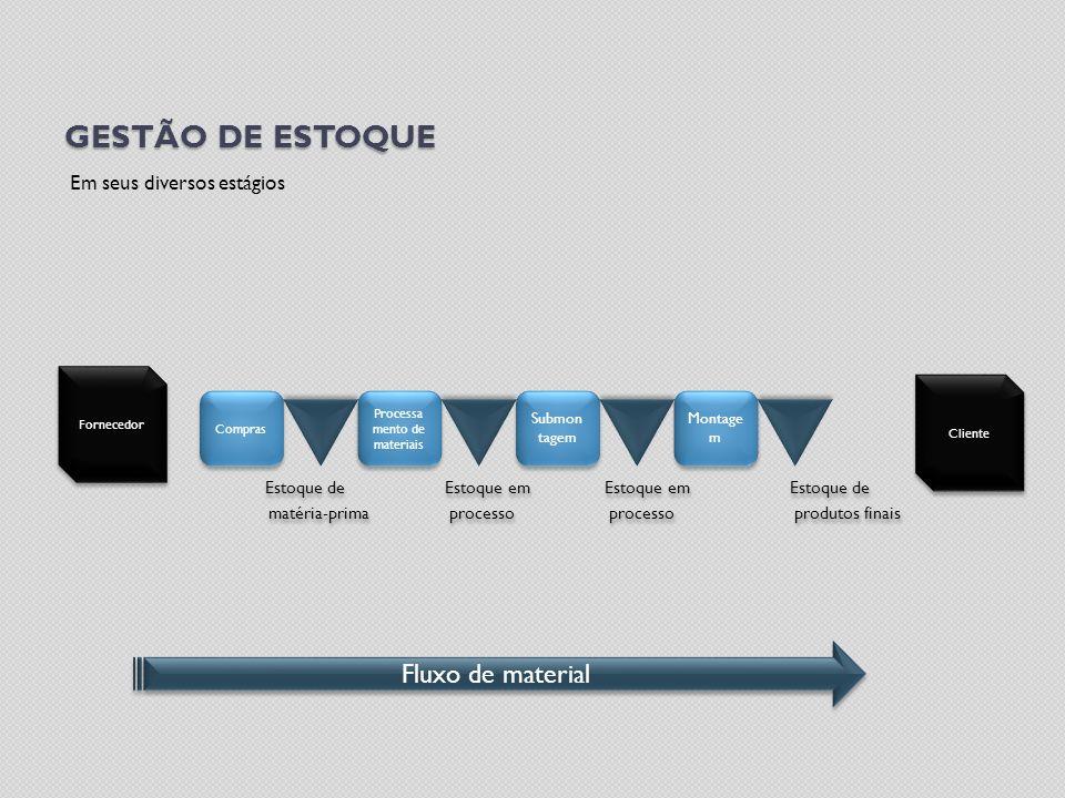 GESTÃO DE ESTOQUE Em seus diversos estágios Estoque de Estoque em Estoque em Estoque de matéria-prima processo processo produtos finais Estoque de Est