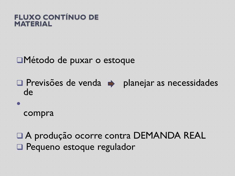 FLUXO CONTÍNUO DE MATERIAL Método de puxar o estoque Previsões de venda planejar as necessidades de compra A produção ocorre contra DEMANDA REAL Pequeno estoque regulador