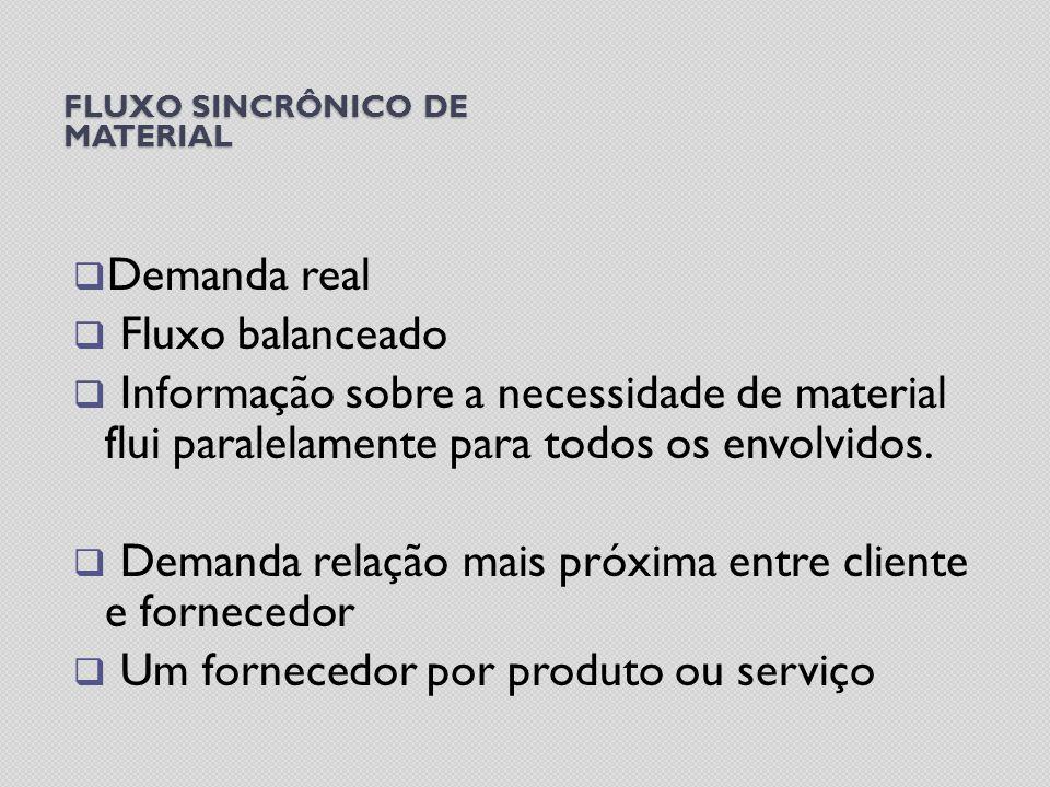 FLUXO SINCRÔNICO DE MATERIAL Demanda real Fluxo balanceado Informação sobre a necessidade de material flui paralelamente para todos os envolvidos. Dem