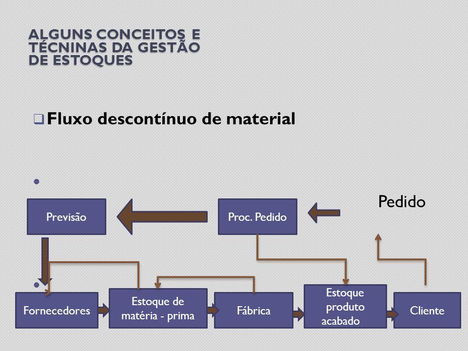 ALGUNS CONCEITOS E TÉCNINAS DA GESTÃO DE ESTOQUES Fluxo descontínuo de material Pedido Fornecedores Estoque de matéria - prima Fábrica Estoque produto acabado Cliente Proc.