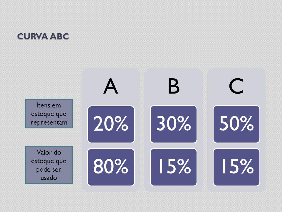 CURVA ABC A 20%80% B 30%15% C 50%15% Itens em estoque que representam Valor do estoque que pode ser usado