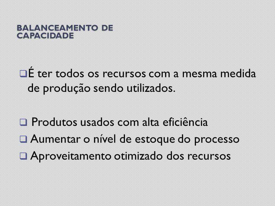 BALANCEAMENTO DE CAPACIDADE É ter todos os recursos com a mesma medida de produção sendo utilizados. Produtos usados com alta eficiência Aumentar o ní