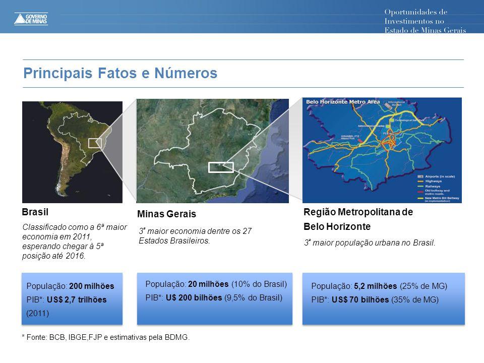 Principais Fatos e Números BRAZIL População: 200 milhões PIB*: US$ 2,7 trilhões (2011) Brasil Minas Gerais Região Metropolitana de Belo Horizonte Classificado como a 6ª maior economia em 2011, esperando chegar à 5ª posição até 2016.