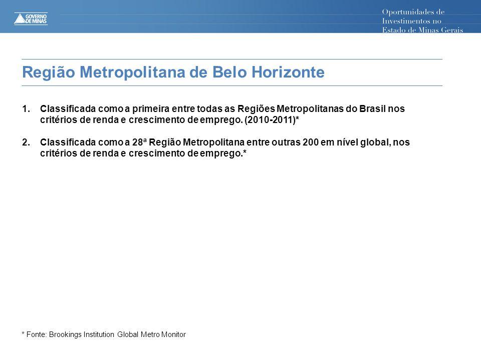 BRAZIL Região Metropolitana de Belo Horizonte 1.Classificada como a primeira entre todas as Regiões Metropolitanas do Brasil nos critérios de renda e crescimento de emprego.