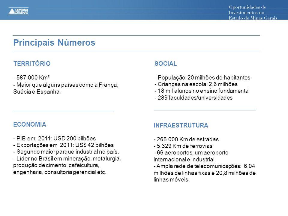 ECONOMIA - PIB em 2011: USD 200 bilhões - Exportações em 2011: US$ 42 bilhões - Segundo maior parque industrial no país. - Líder no Brasil em mineraçã