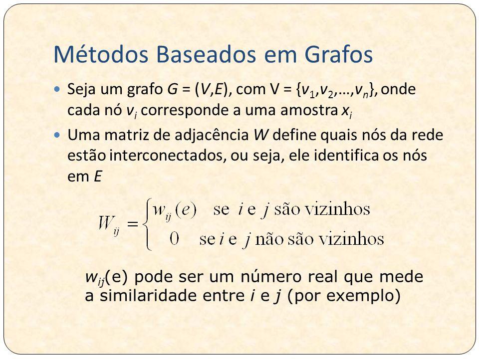 Métodos Baseados em Grafos Seja um grafo G = (V,E), com V = {v 1,v 2,…,v n }, onde cada nó v i corresponde a uma amostra x i Uma matriz de adjacência W define quais nós da rede estão interconectados, ou seja, ele identifica os nós em E w ij (e) pode ser um número real que mede a similaridade entre i e j (por exemplo)