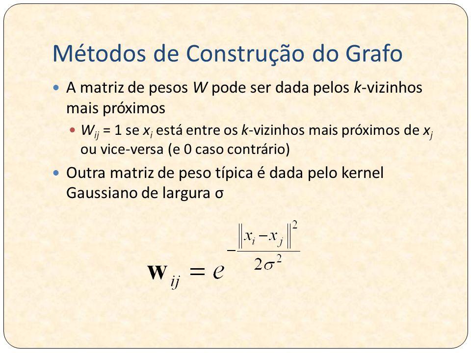 Métodos de Construção do Grafo A matriz de pesos W pode ser dada pelos k-vizinhos mais próximos W ij = 1 se x i está entre os k-vizinhos mais próximos de x j ou vice-versa (e 0 caso contrário) Outra matriz de peso típica é dada pelo kernel Gaussiano de largura σ