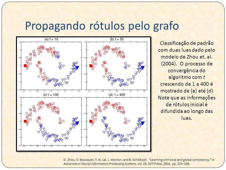 Propagando rótulos pelo grafo Classificação de padrão com duas luas dado pelo modelo de Zhou et.