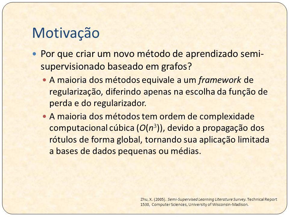 Motivação Por que criar um novo método de aprendizado semi- supervisionado baseado em grafos? A maioria dos métodos equivale a um framework de regular