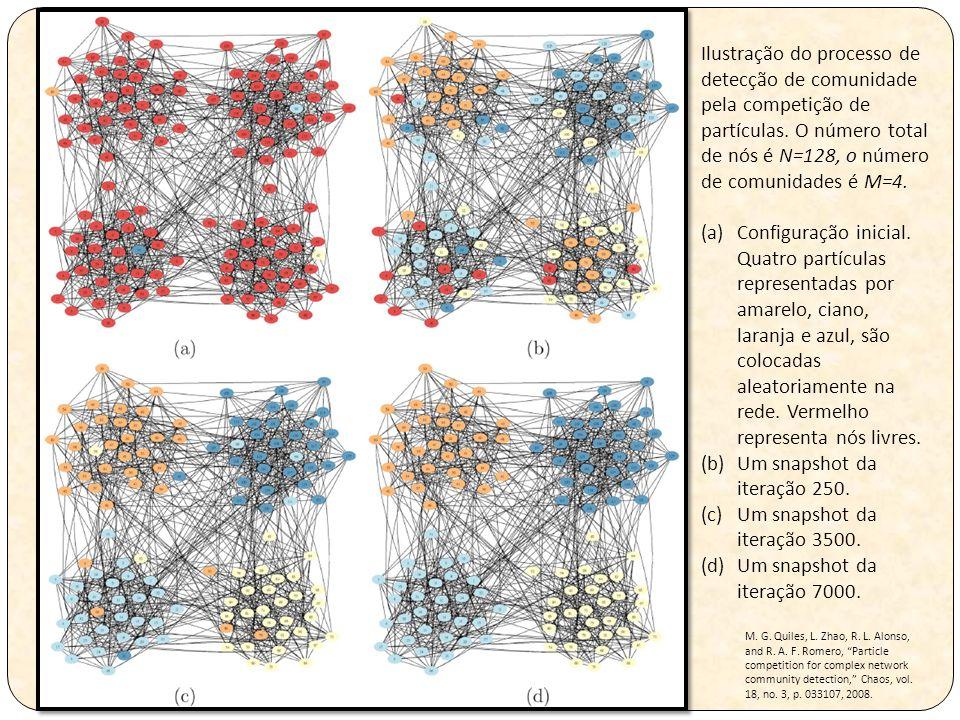 Ilustração do processo de detecção de comunidade pela competição de partículas. O número total de nós é N=128, o número de comunidades é M=4. (a)Confi