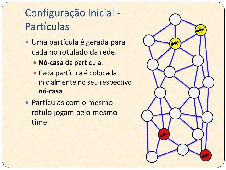 Configuração Inicial - Partículas Uma partícula é gerada para cada nó rotulado da rede. Nó-casa da partícula. Cada partícula é colocada inicialmente n