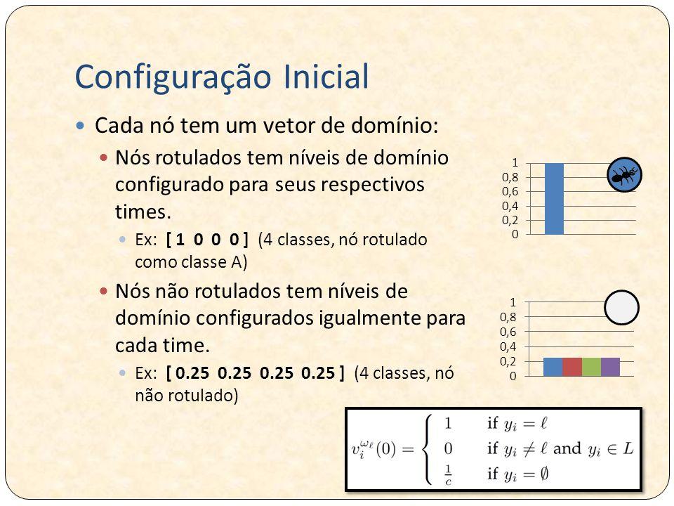 Configuração Inicial Cada nó tem um vetor de domínio: Nós rotulados tem níveis de domínio configurado para seus respectivos times. Ex: [ 1 0 0 0 ] (4