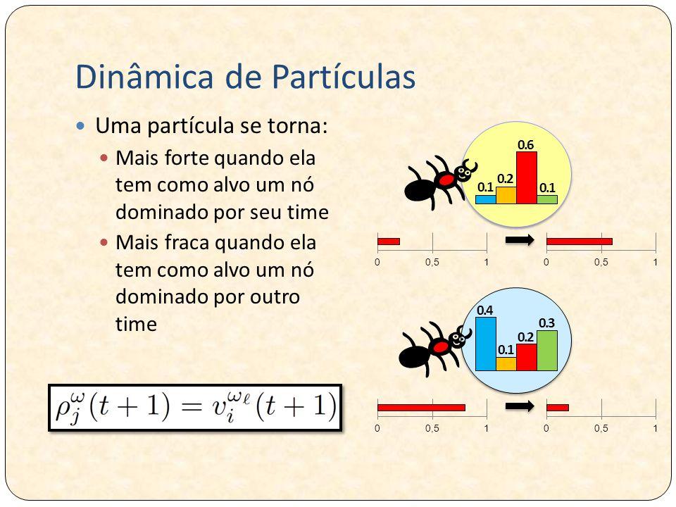 Dinâmica de Partículas Uma partícula se torna: Mais forte quando ela tem como alvo um nó dominado por seu time Mais fraca quando ela tem como alvo um nó dominado por outro time 0.1 0.2 0.6 0.1 0.4 0.2 0.3