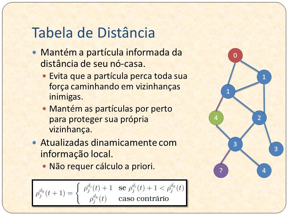 4 2 Tabela de Distância Mantém a partícula informada da distância de seu nó-casa. Evita que a partícula perca toda sua força caminhando em vizinhanças