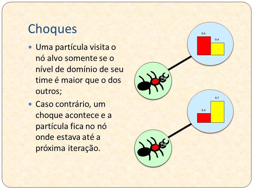 Choques Uma partícula visita o nó alvo somente se o nível de domínio de seu time é maior que o dos outros; Caso contrário, um choque acontece e a part