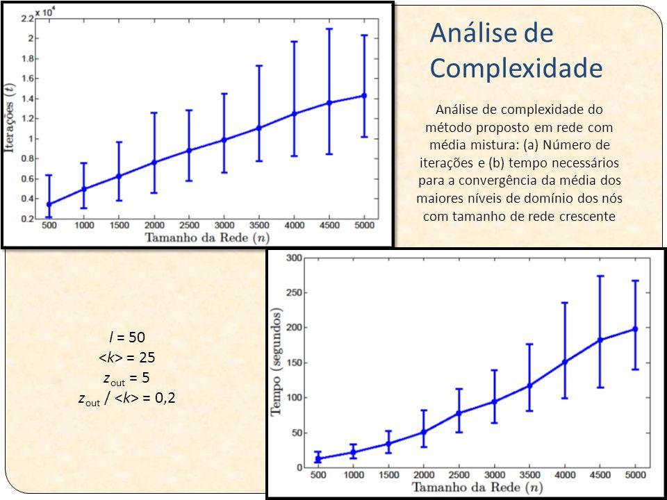 Análise de complexidade do método proposto em rede com média mistura: (a) Número de iterações e (b) tempo necessários para a convergência da média dos maiores níveis de domínio dos nós com tamanho de rede crescente l = 50 = 25 z out = 5 z out / = 0,2 Análise de Complexidade