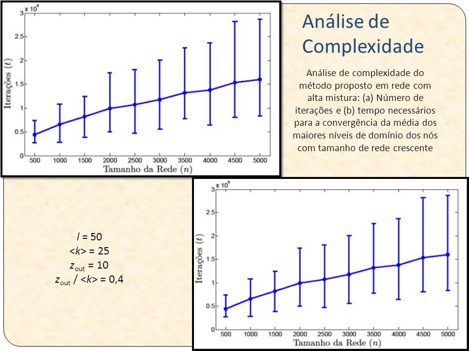 Análise de complexidade do método proposto em rede com alta mistura: (a) Número de iterações e (b) tempo necessários para a convergência da média dos maiores níveis de domínio dos nós com tamanho de rede crescente l = 50 = 25 z out = 10 z out / = 0,4 Análise de Complexidade