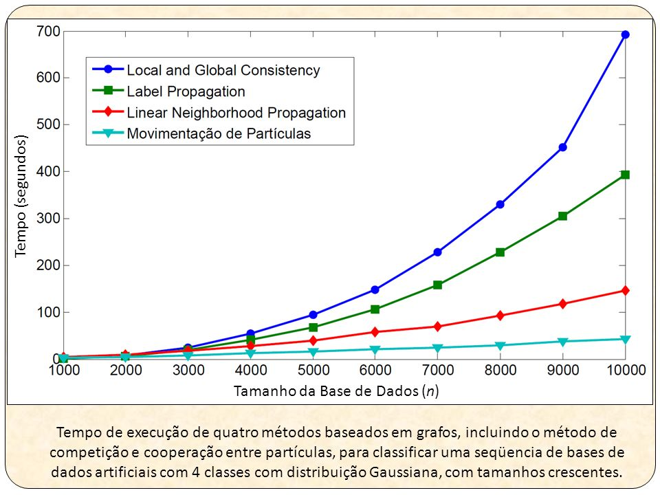 Tamanho da Base de Dados (n) Tempo (segundos) Tempo de execução de quatro métodos baseados em grafos, incluindo o método de competição e cooperação entre partículas, para classificar uma seqüencia de bases de dados artificiais com 4 classes com distribuição Gaussiana, com tamanhos crescentes.