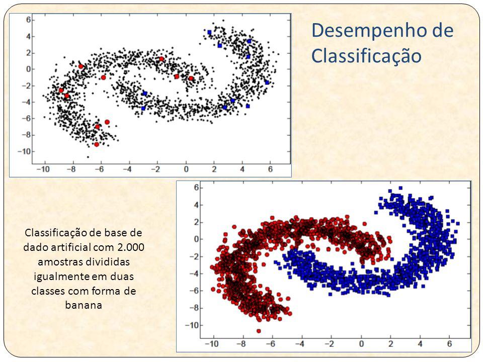 Classificação de base de dado artificial com 2.000 amostras divididas igualmente em duas classes com forma de banana Desempenho de Classificação