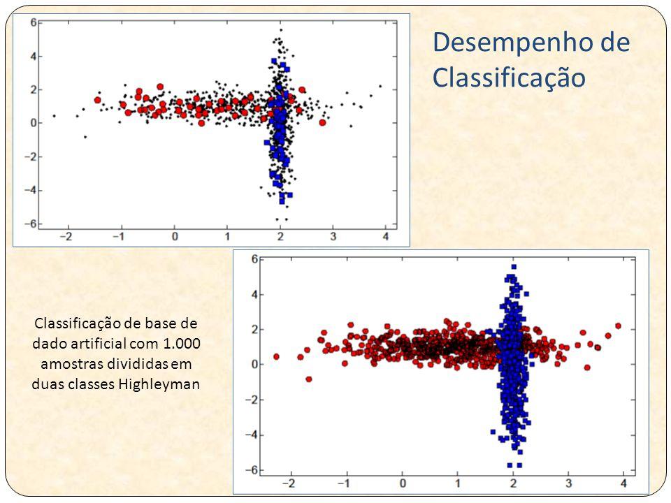 Classificação de base de dado artificial com 1.000 amostras divididas em duas classes Highleyman Desempenho de Classificação
