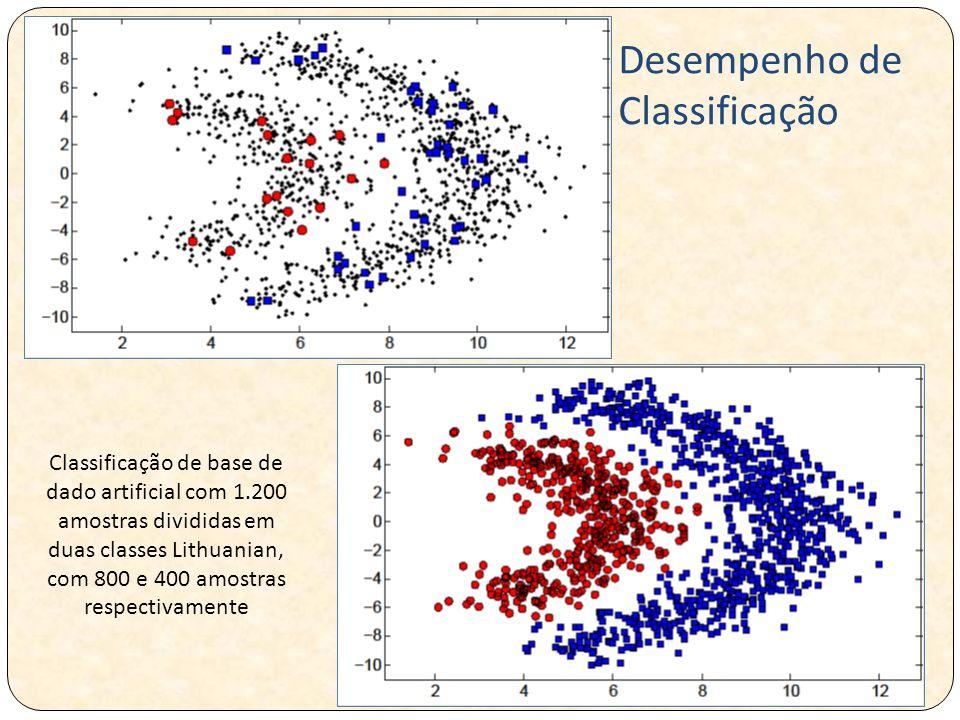 Classificação de base de dado artificial com 1.200 amostras divididas em duas classes Lithuanian, com 800 e 400 amostras respectivamente Desempenho de Classificação