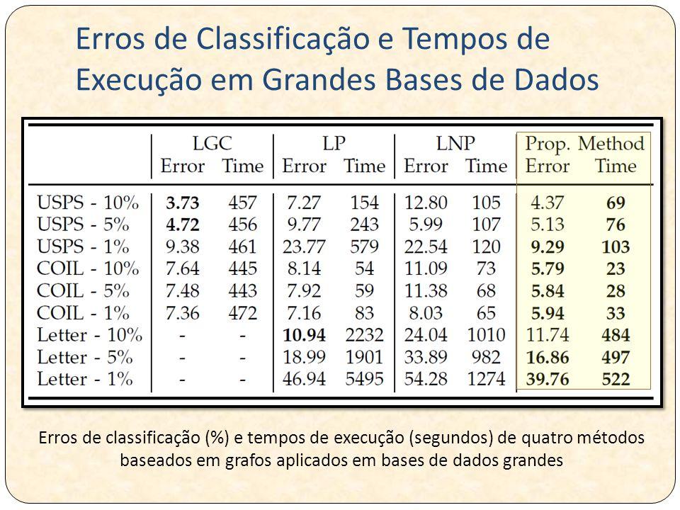 Erros de classificação (%) e tempos de execução (segundos) de quatro métodos baseados em grafos aplicados em bases de dados grandes Erros de Classific