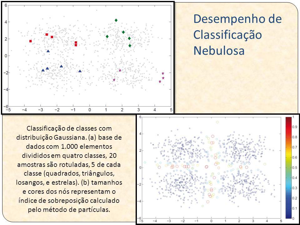Classificação de classes com distribuição Gaussiana. (a) base de dados com 1.000 elementos divididos em quatro classes, 20 amostras são rotuladas, 5 d