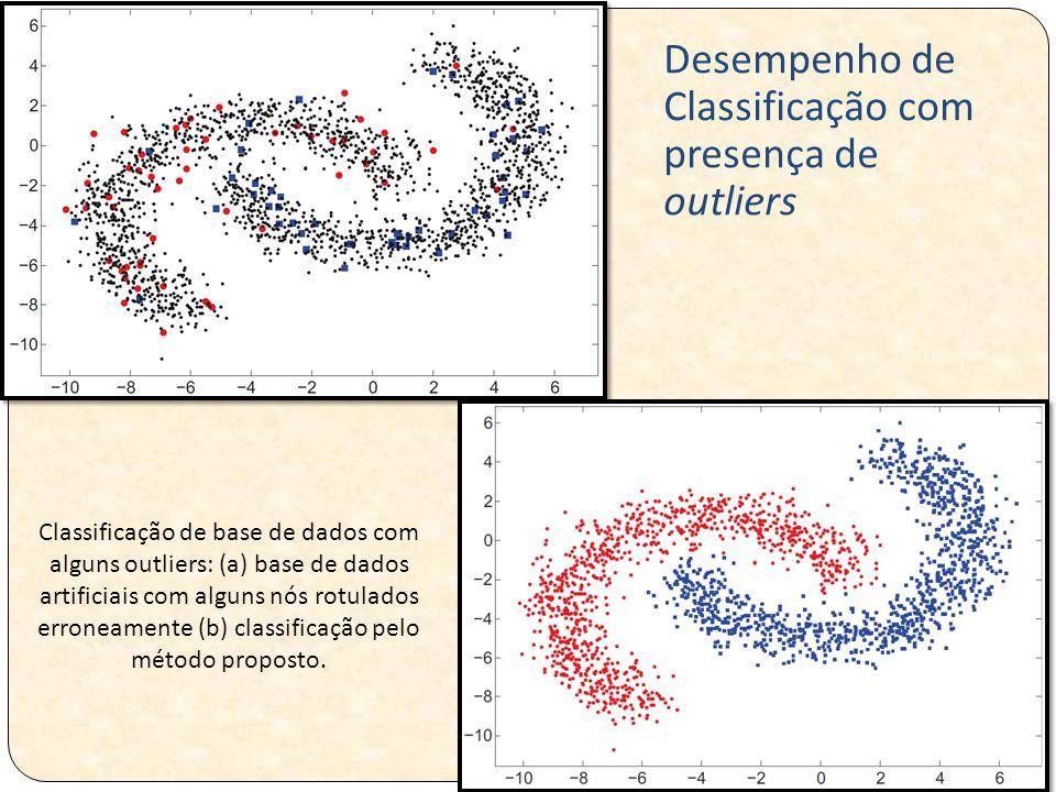 Classificação de base de dados com alguns outliers: (a) base de dados artificiais com alguns nós rotulados erroneamente (b) classificação pelo método